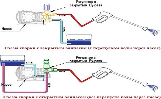 схема минимойки