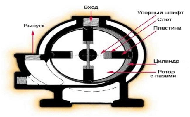 лопастной компрессор