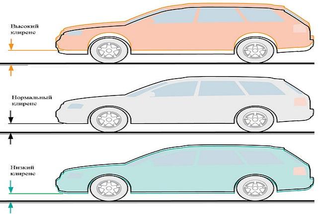 разновидности дорожного просвета