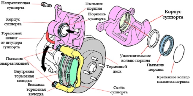 Устройство переднего тормозного суппорта