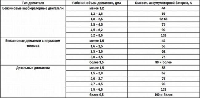 Таблица соответствия емкости аккумулятора с типом двигателя