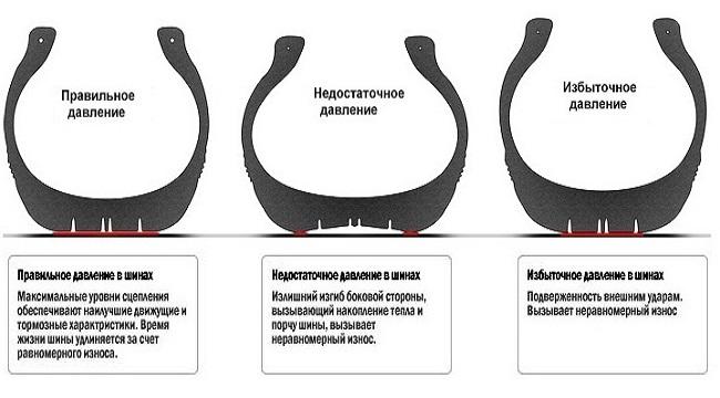 Классификация давления автопокрышки