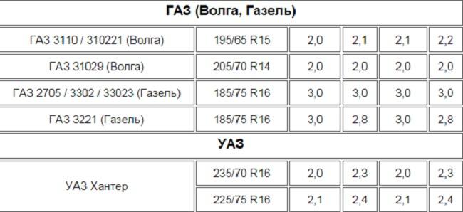 Таблица давления шин на ГАЗ и УАЗ