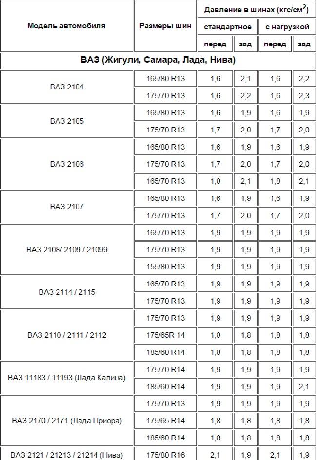 Таблица давления шин на ВАЗ