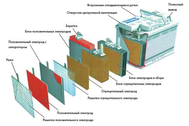 ustroistvo_AKB.jpg