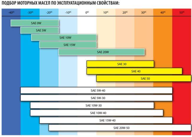 Классификация моторного масла по SAE