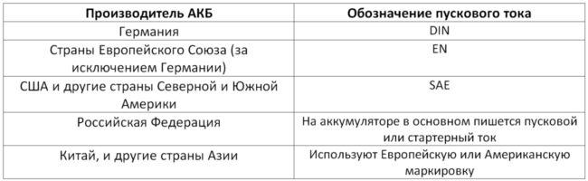 Таблица пускового тока