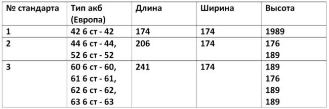 Таблица размеров до 70 Ач