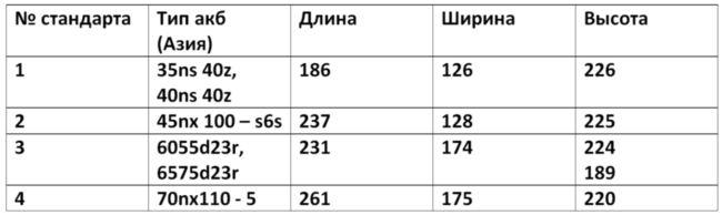 Таблица размеров до 90 Ач