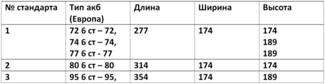 Таблица размеров акб