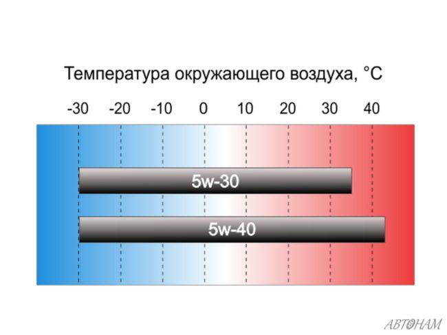 5w30 5w40 температуры