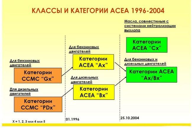 Классификация моторного масла по ACEA