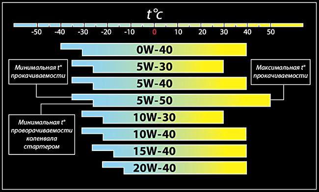 маркировка масле - температура