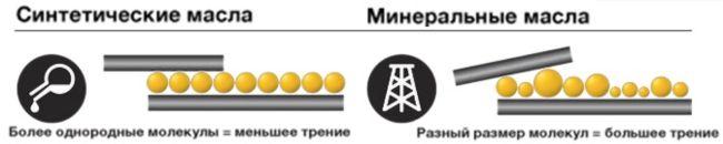 минеральное и синтетическое масло