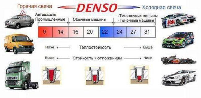 Таблица калильного числа