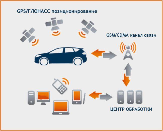 Спутниковая система охраны авто