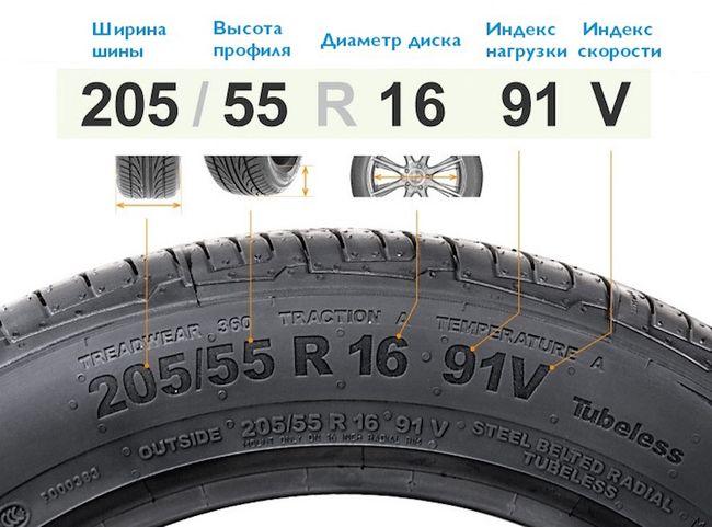 Расшифровка размерности шин