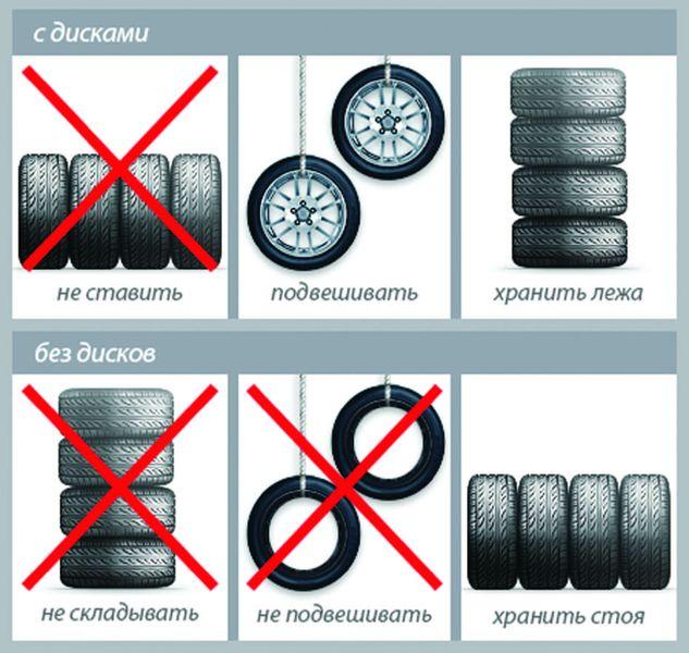 Таблица хранения шин