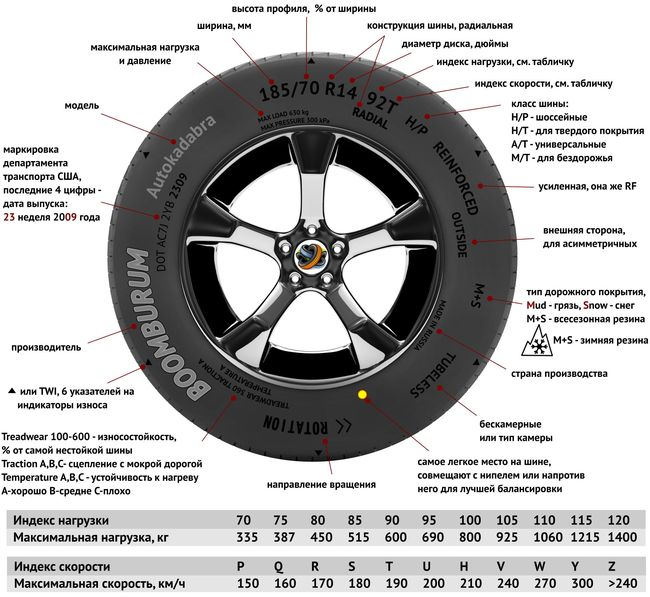 Условные обозначения на шине
