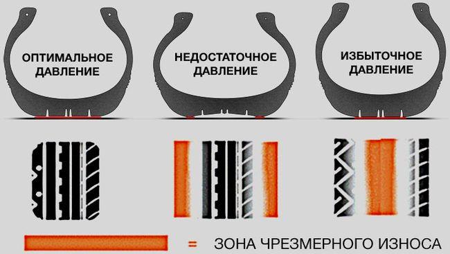 неправильное давление в шине