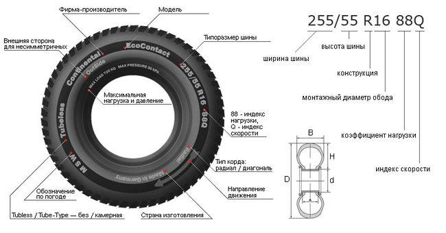 параметры шины