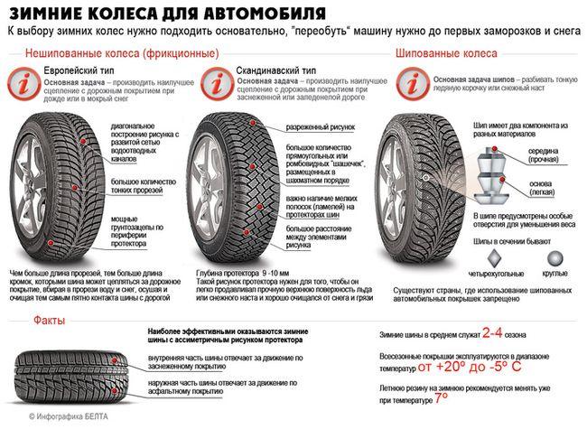 Три вида зимних шин