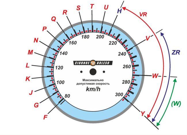 спидометр с индексом скорости