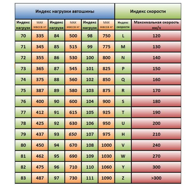 Таблица 2 индекс скорости шин
