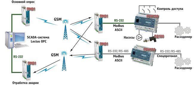 Схема отработки сигнала Шерхан 5