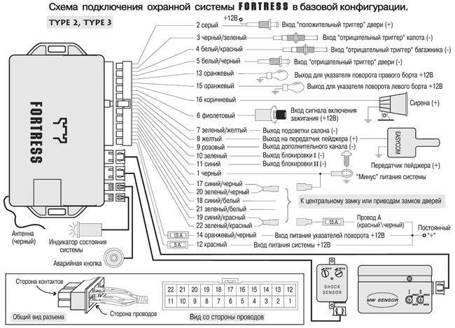 Схема автосигнализации Фортресс