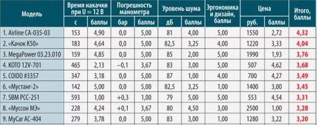 Таблица компрессоров