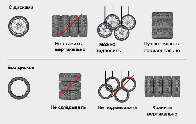 Правила хранения колес