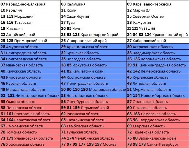 Номера регионов на автомобилях России — полный список всех кодов
