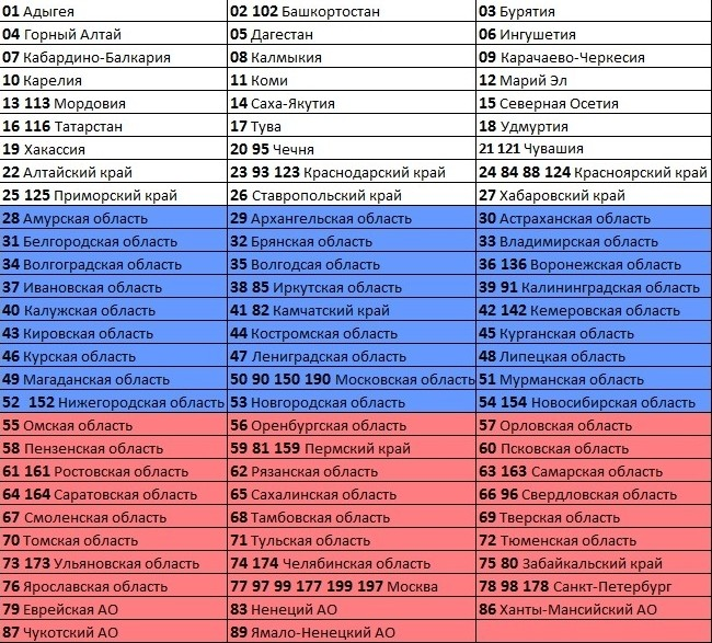 Номера регионов на автомобилях в России
