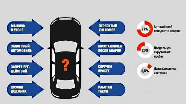 Проверка автомобиля на чистоту