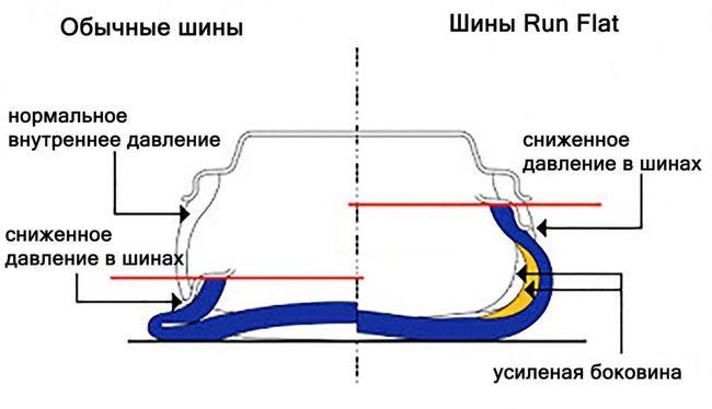 Сравнение Ранфлат и обычного колеса