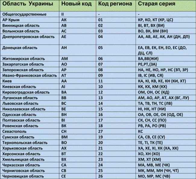 Украинские коды